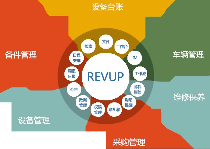 REVUP智能实施平台