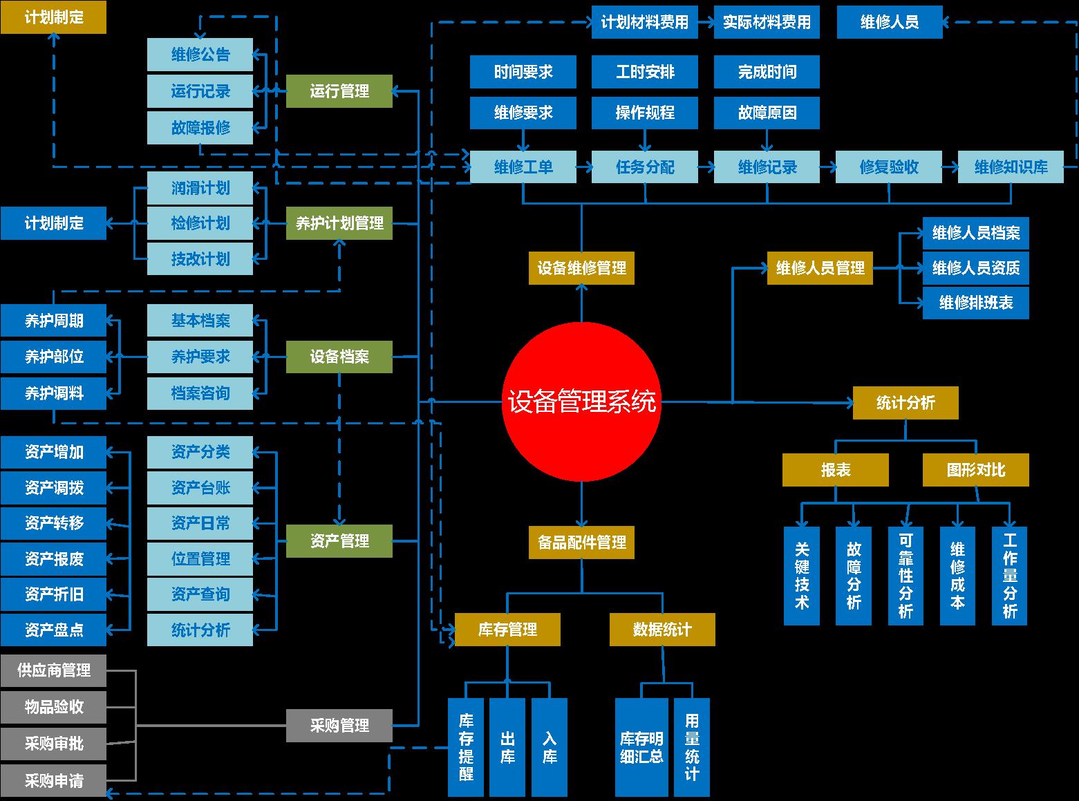 设备管理系统功能框架图
