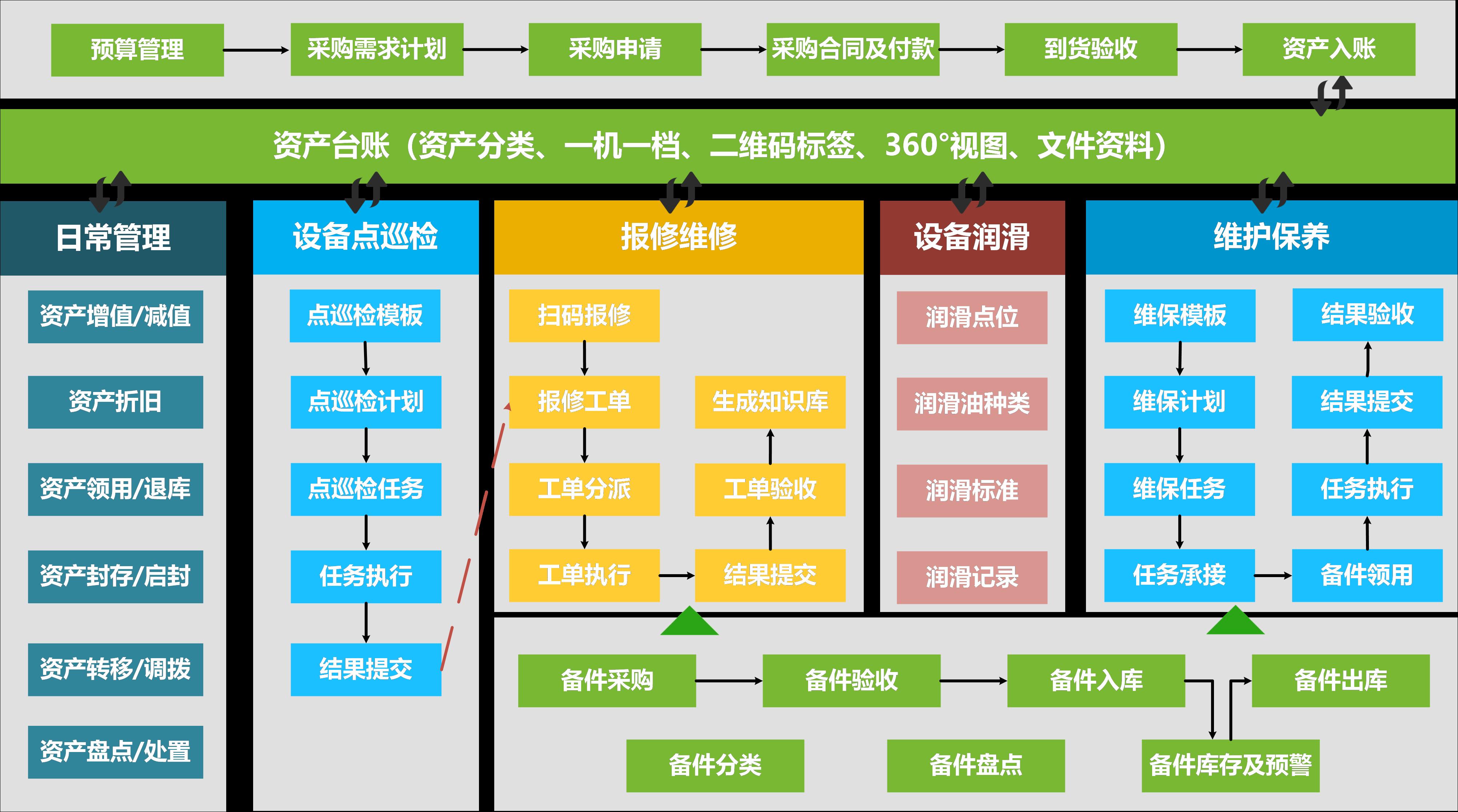 设备管理系统业务流程图
