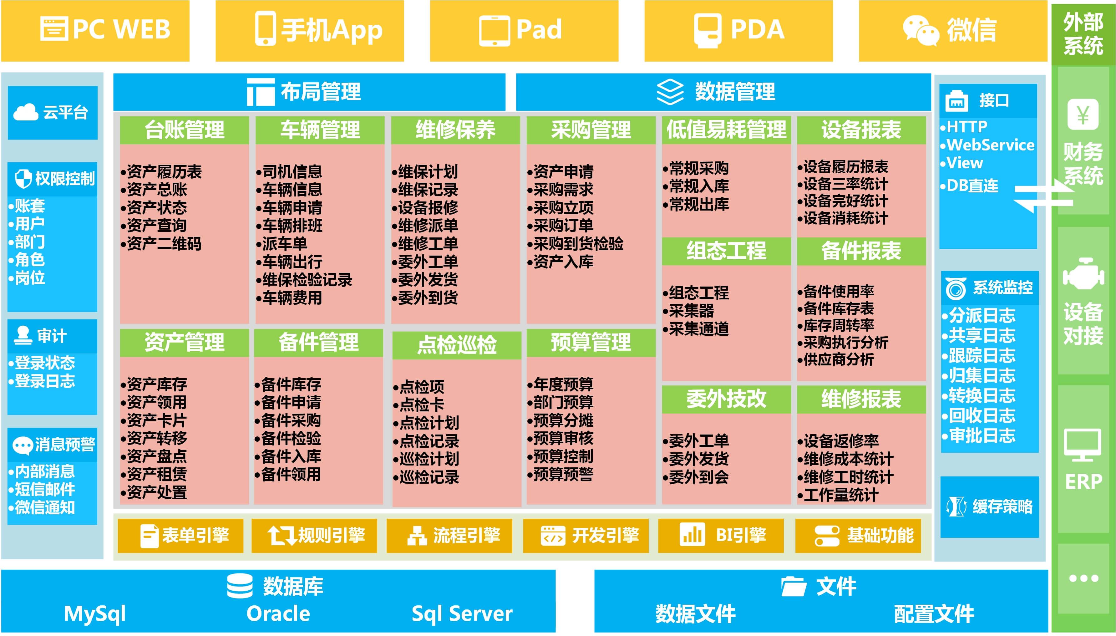 资产管理系统架构图